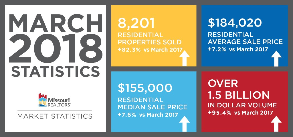 Missouri REALTORS® March Market Statistics