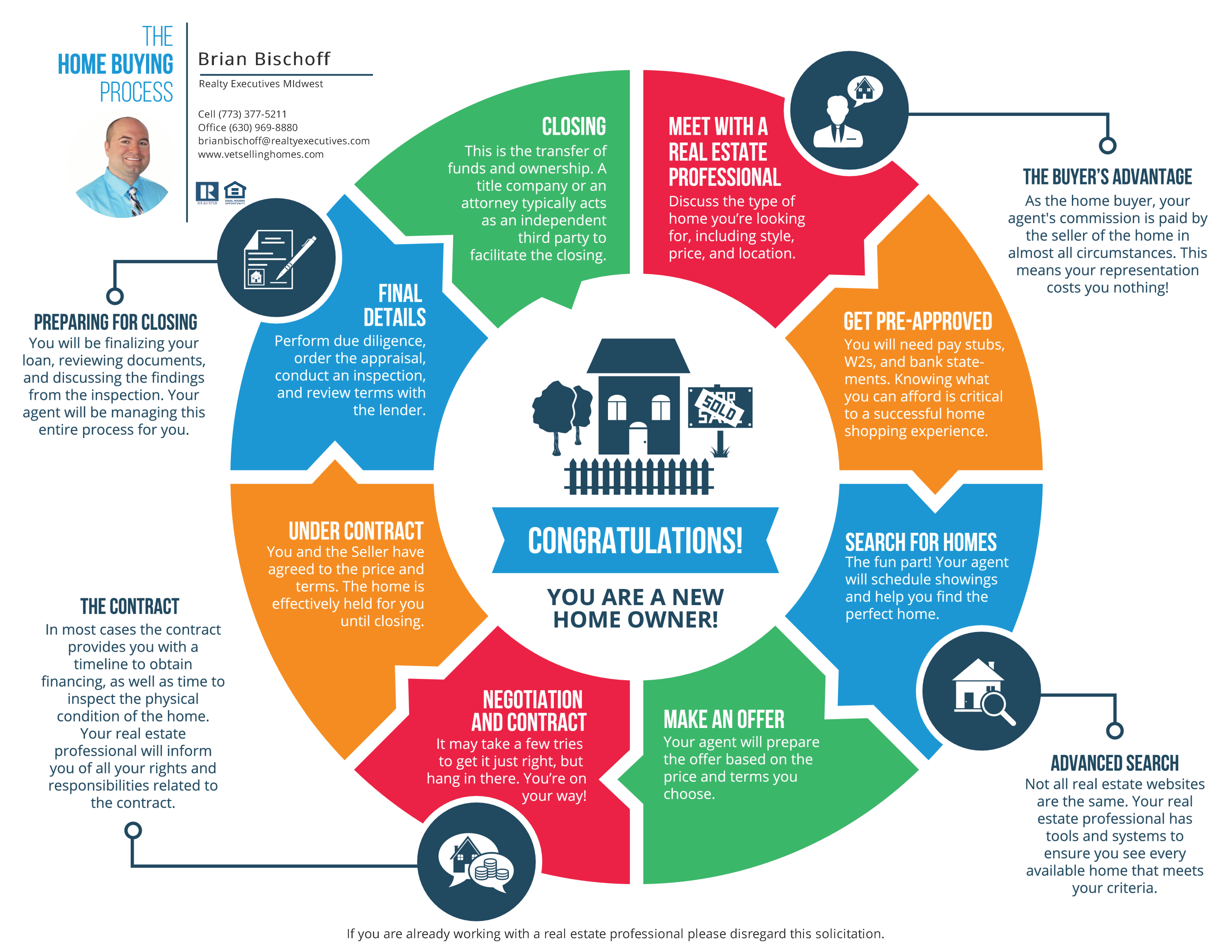 8 easy steps to buying a home