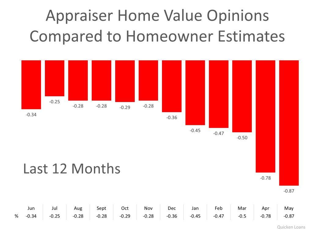 Appraiser Home Values