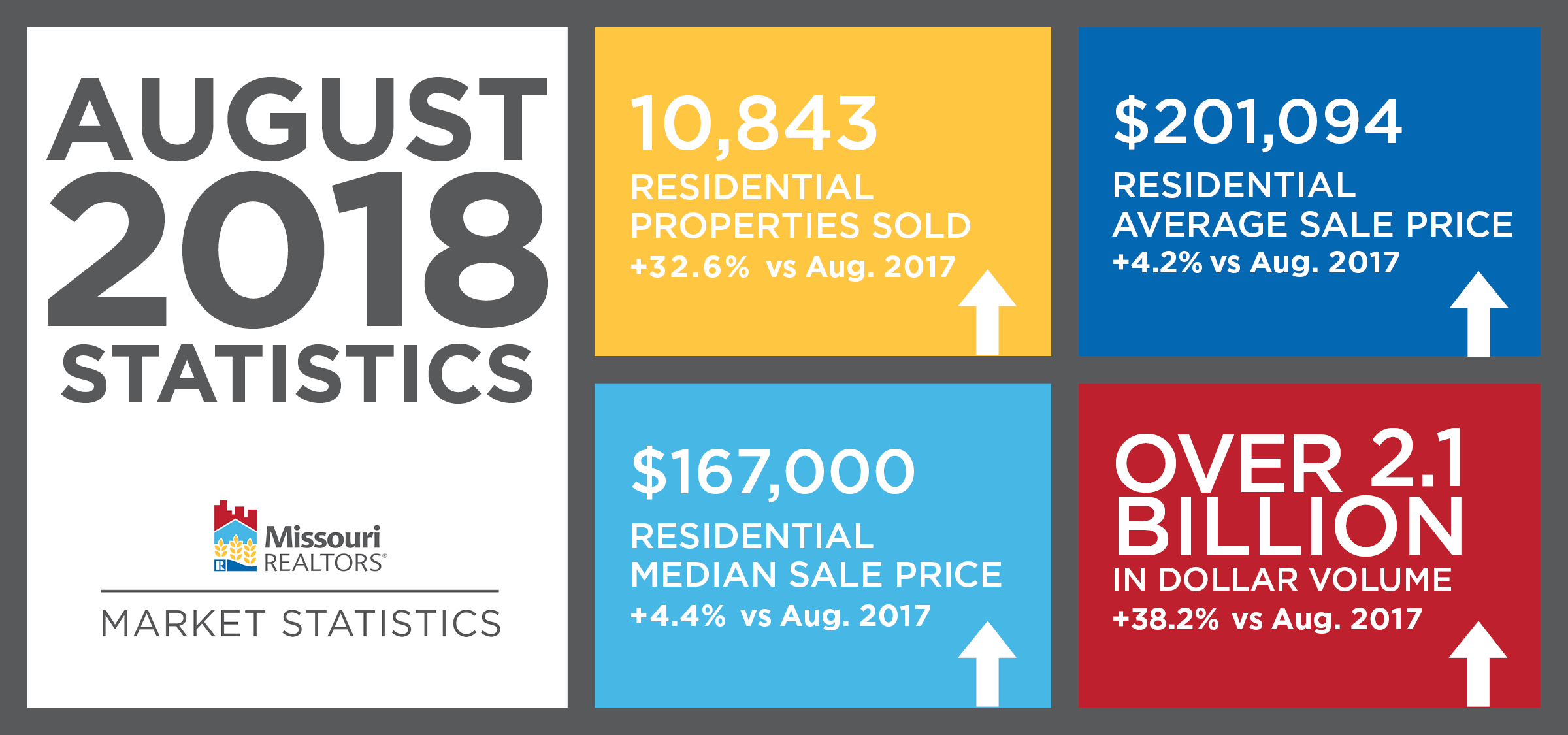 August 2018 Missouri Real Estate Update